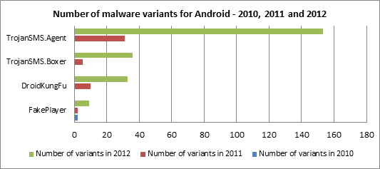 Number of malware variants for Android - 2012, 2011 and 2012