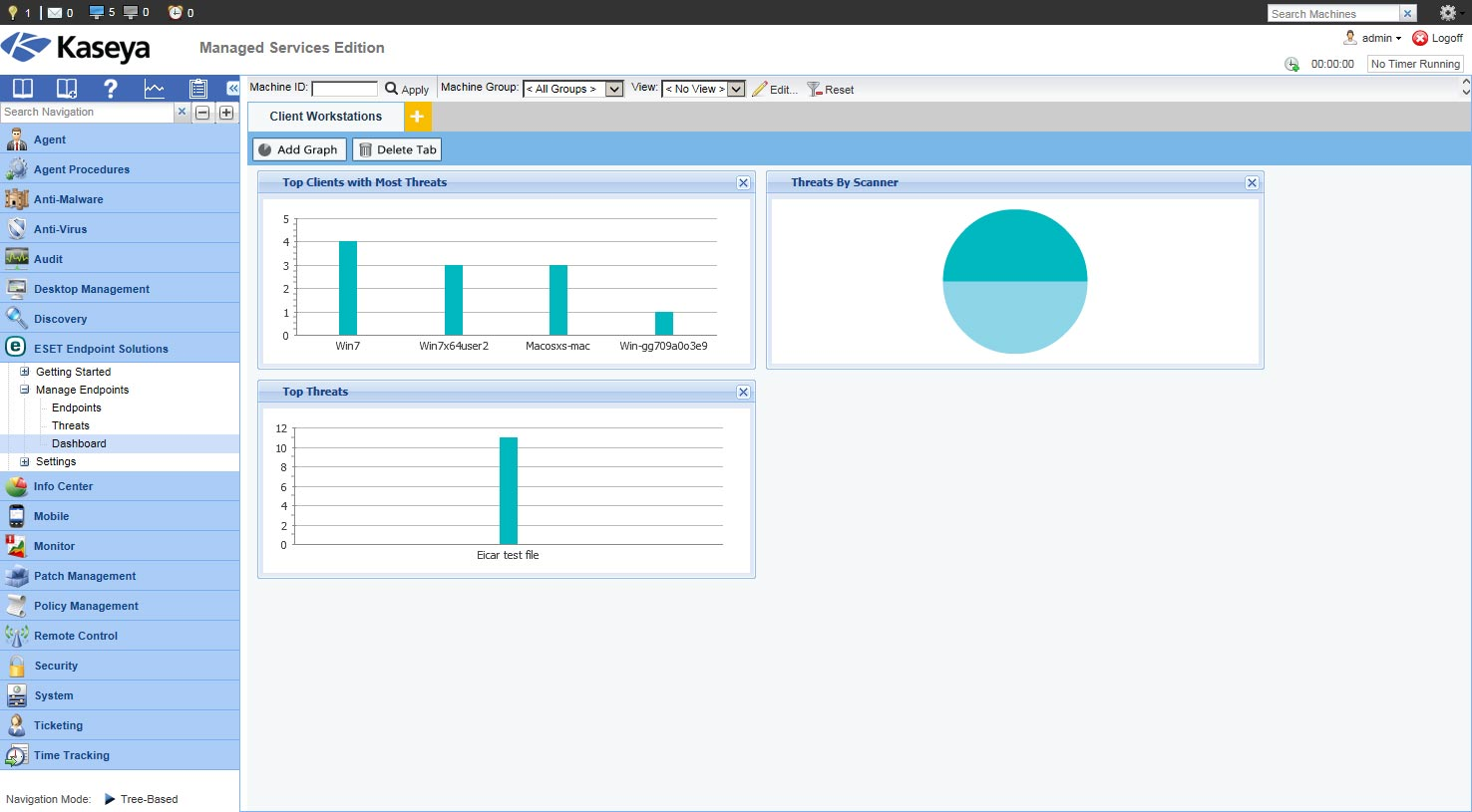 Set up and view multiple ESET dashboards for a quick visual indicator of your endpoint security status.